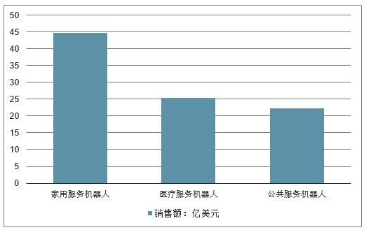 2018年全球服務機器人銷售額情況。