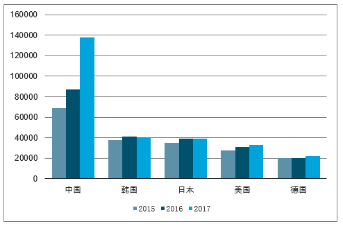 全球主要工業機器人市場出貨量走勢。