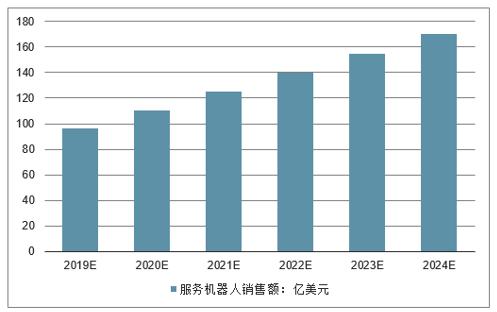 2019-2024年全球服務機器人銷售走勢預測。