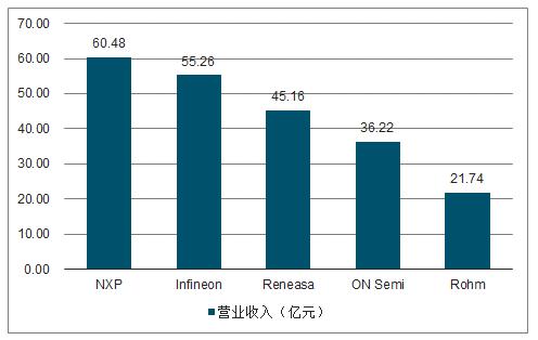 2017年全球功率器件厂商营业收入。