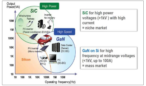GaN的应用领域及电压分布。