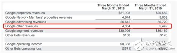GooglePixel的销量到底怎么样 未来会不会放弃手机业务