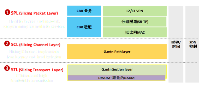 SPN架構的設備將成為5G承載的全球主流技術