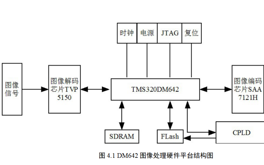 如何使用DM642進行圖像處理平臺硬件設計的資料說明