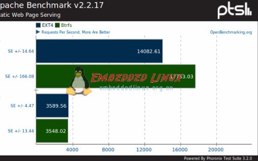 你是否了解Linux中的Ramdisk与Init...