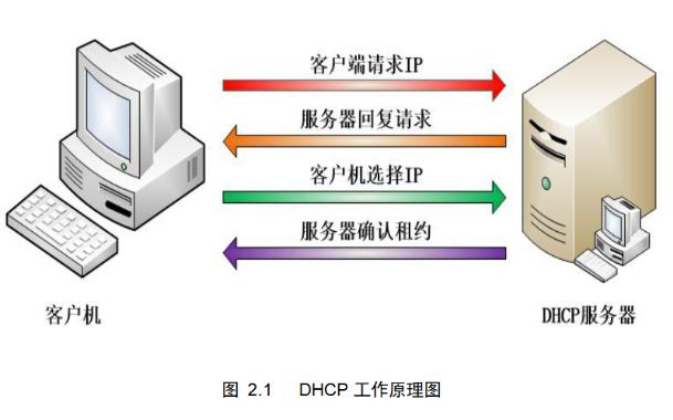 DHCP工作原理的教学资料设计