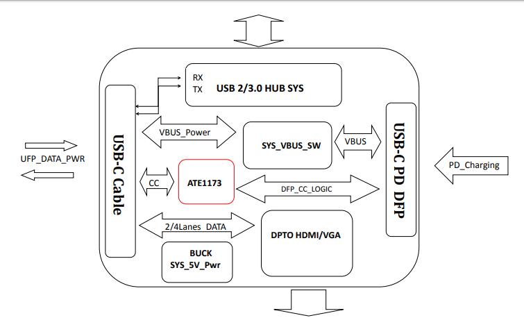 ATE1173高度集成的單芯片USB PD快充協議芯片的數據手冊免費下載
