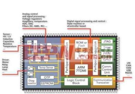 汽车控制系统设计中的电磁兼容性问题探讨