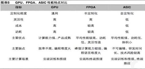 AI加速芯片研发分为两种方式 其中一种是利用FPGA芯片做软硬件优化