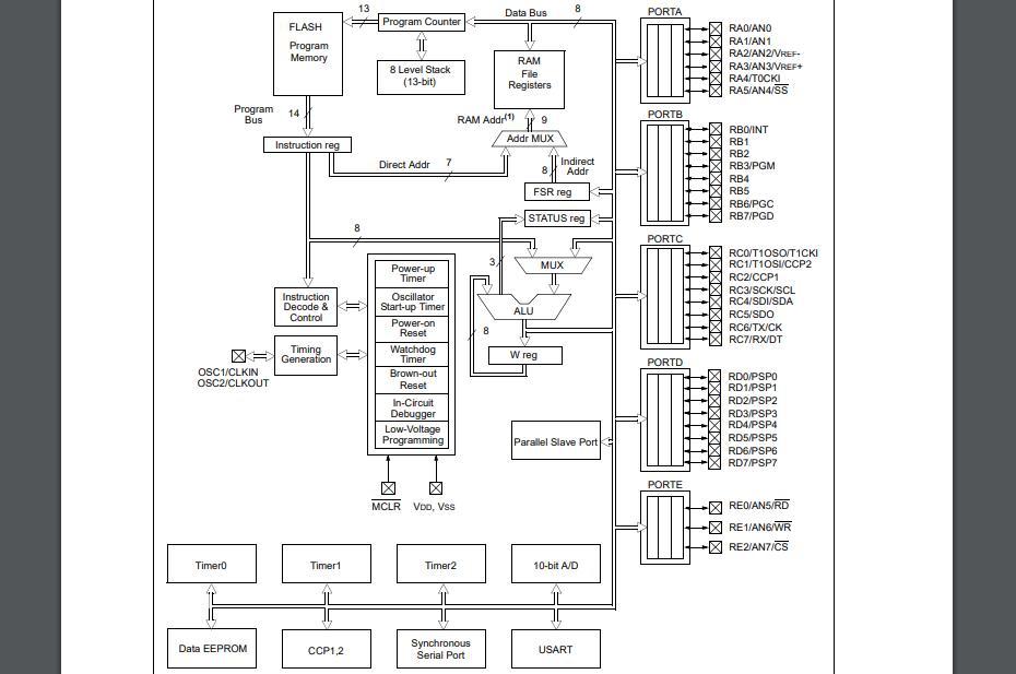 PIC16F87X CMOS闪存微控制器的数据手册免费下载
