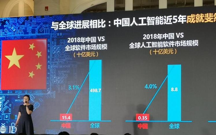AI市场进入理性期 六大行业推动应用落地是关键