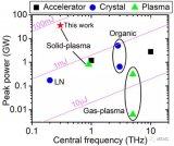 对强激光-固体靶相互作用产生太赫兹辐射的新途径进行探索