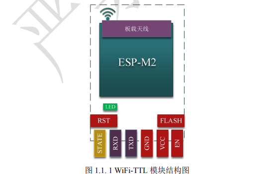 TTL-WIFI Web透传模块的产品手册资料免费下载
