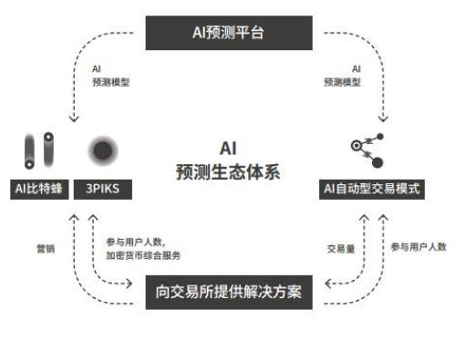 基于区块链技术的人工智能预测平台AIPE介绍