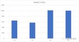 Model 3 在4月份的情况与之前持平,维持在...
