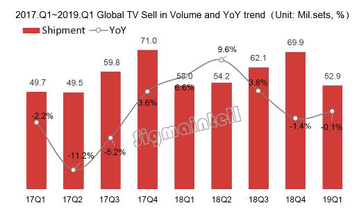 各区域消费市场的季节性指数开始变化 全球电视市场...