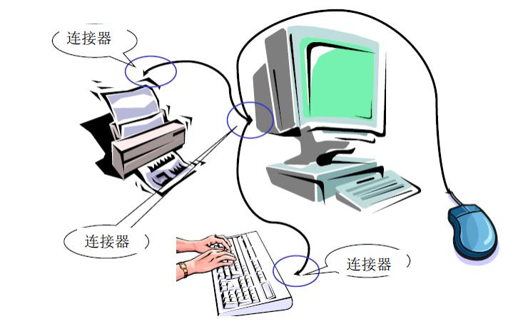 连接器的基础知识详细资料介绍