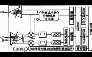 基于μC/OS—III和CC1120的短距离窄带无线数传系统方案浅析