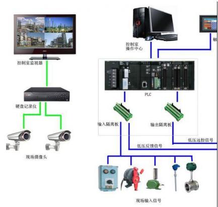 如何解决PLC控制系统中的电磁干扰