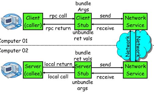 初步了解Linux的NFS服务