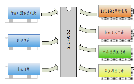 如何使用51单片机进行家用水流量控制系统设计的论文资料说明