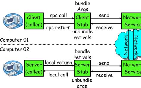 嵌入式实时操作系统程序中C/C++代码的优化