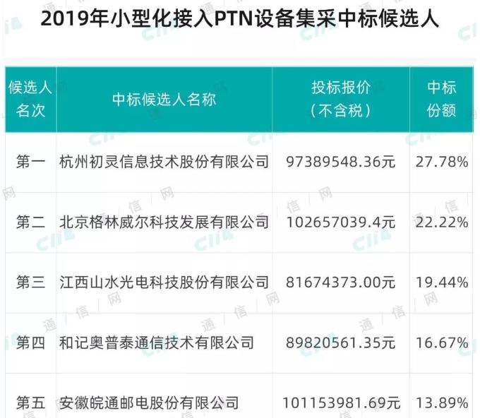 中国移动正式公布了2019年小型化接入PTN设备集中采购中标候选人结果