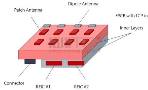 天线为收发射频讯号的被动元件 逐渐由传统FPC变成AiP