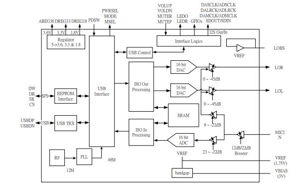 CM108B USB音频单芯片的数据手册免费下载