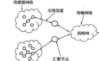 传感器网络自组织从何入手