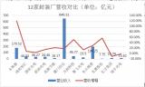 """12家LED封装公司相继公布18年成绩,东山精密8.11亿元摘得""""净利王""""!"""
