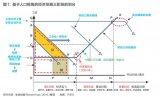 """经济发展三阶段与全球产业链""""雁阵模型"""""""