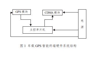 如何使用GPS进行车载智能终端的设计论文资料说明