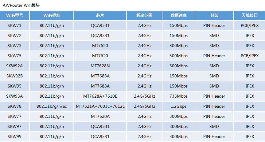 【技术分享】WiFi模块常见的配网方式简介