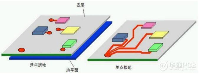 多层PCB板的接地方式解析