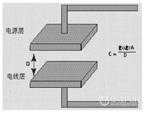 怎样设计数字电路板可以获得最好的SI和EMC特性