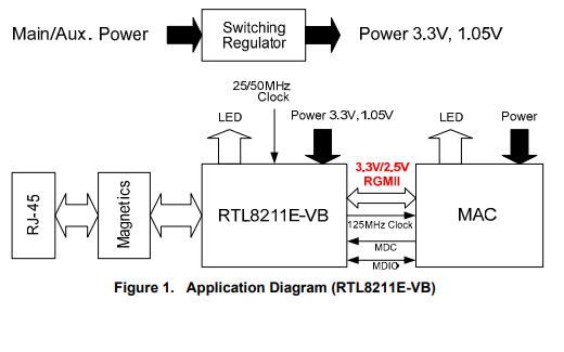 RTL8211E-VB-CG系列以太網收發器的數據手冊免費下載