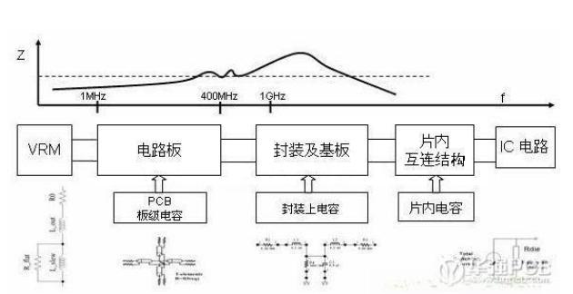 PCB板电路电源完整性的研究