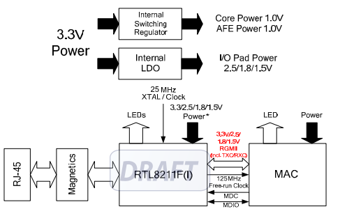 RTL8211F-CG系列以太网收发器的数据手册免费下载