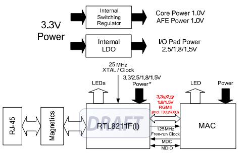 RTL8211F-CG系列以太網收發器的數據手冊免費下載