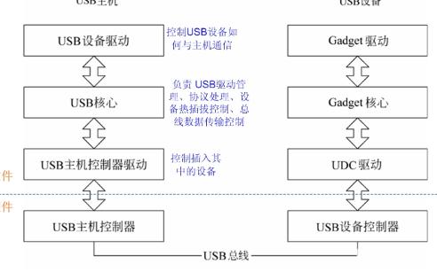详细介绍Linux USB驱动工作流程