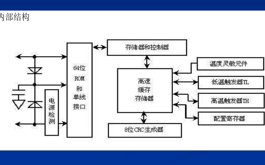 DS18B20温度传感器的工作原理详细64222葡京的网址说明