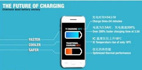 联发科发布出新一代可透过USB Type-C介面进行手机充电的解决方案