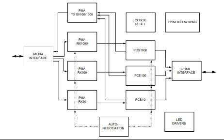 KSZ9031RNX以太网物理层收发器的数据手册免费下载