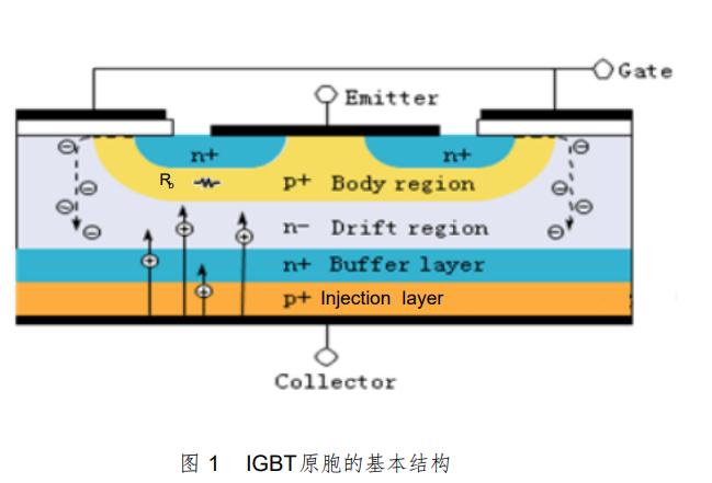 绝缘栅双极晶体管IGBT的设计要点详细资料说明