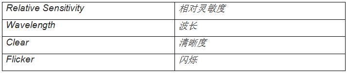圖2:典型多光譜傳感器的光譜靈敏度