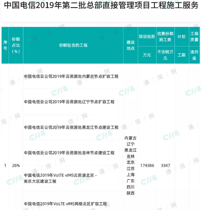 中国电信对2019年第二批总部直接管理项目工程施...