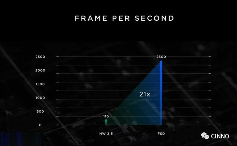 全球最強自動駕駛芯片將由三星代工 特斯拉引領未來