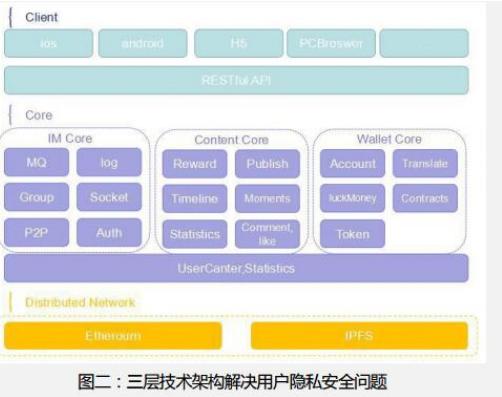 基于区块链技术的跨国即时通讯平台NewChat介...