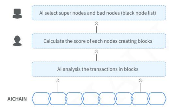 区块链底层技术智能链AIchain介绍